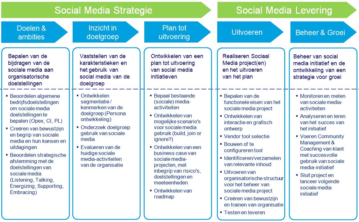plan van aanpak social media Overzicht: Social media business aanpak en ROI | MartinKloos.nl plan van aanpak social media