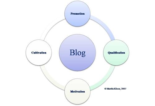 Door een praktijksituatie heb ik de afgelopen dagen eens moeten nadenken over hoe een zakelijk weblog al dan niet een succes zou kunnen worden. Ik kan het daarmee zoeken in […]