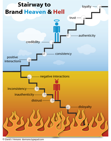 Stairway to Brand Heaven & Hell van David Armano