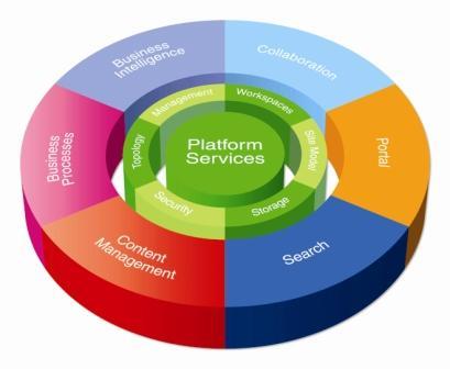 Ik heb iets met Web 2.0 en Enterprise 2.0 naar de massa brengen… Afgelopen week heb ik een eendaagse Microsoft Office Sharepoint 2007 training in London bijgewoond. Hoewel ik vanuit […]