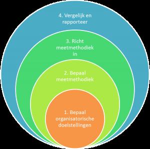Het meten van de ROI van social media is regelmatig onderwerp van gesprek tijdens mijn werk. Logisch, want inzet van social media vereist investering en die wil je op één […]