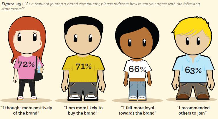 Universall McCann doet jaarlijks een groot longitudinaal onderzoek naar de adoptie van social media. Inmiddels is dit onderzoek aan haar vijfde editie toe (Wave 5) en bereikt inmiddels ruim 37.000 […]