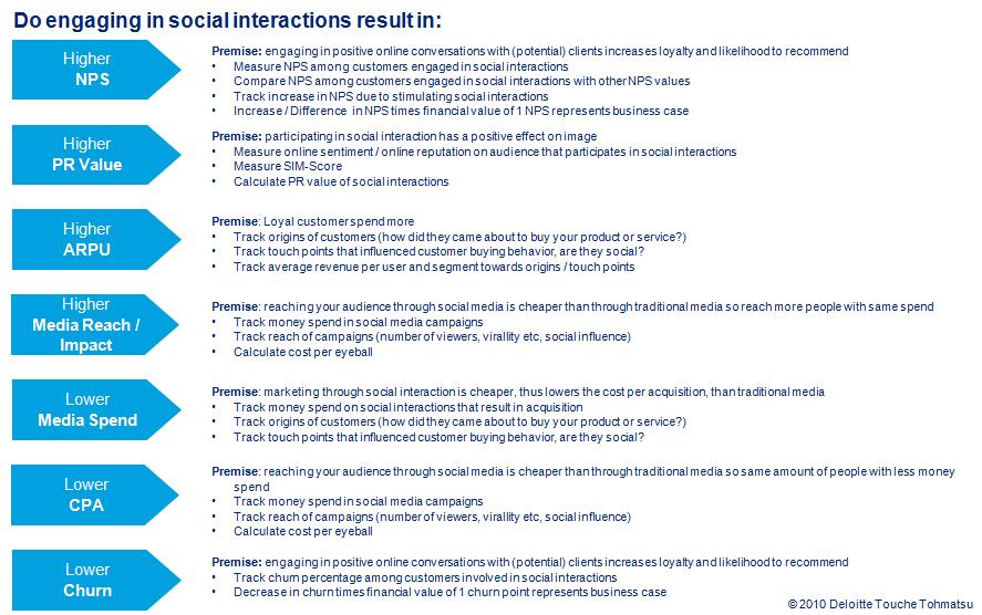 Het kwantificeerbaar maken van de voordelen van social media is een onderwerp dat me de laatste weken flink bezig houdt. Zonder direct een Excel met een rekensom op te willen […]