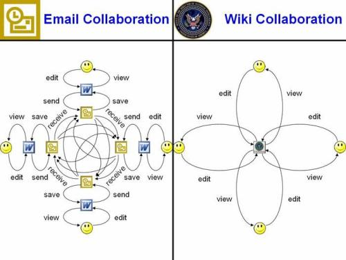 wiki collaboration