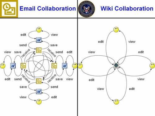 … als je dit plaatje er eens bij pakt (bron)? Maar dat kunnen wij als Enterprise 2.0 adepten natuurlijk maar makkelijk zeggen. Hoe lang zal het duren voordat laagdrempelige Wiki […]